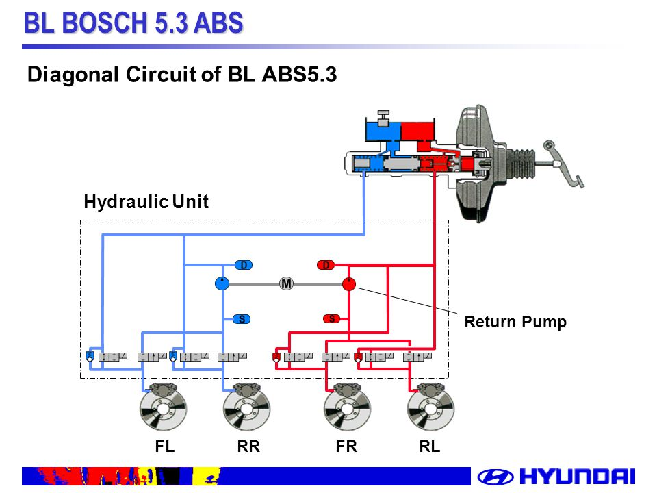 slide_11 bl bosch 5 3 abs system description of bl abs bl bosch 5 3 abs Siemens Pad 3 Wiring Diagram at reclaimingppi.co