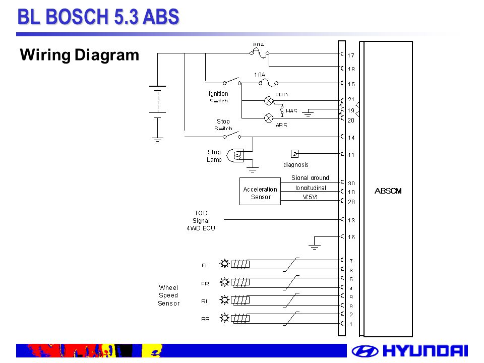 slide_26 bl bosch 5 3 abs system description of bl abs bl bosch 5 3 abs Siemens Pad 3 Wiring Diagram at edmiracle.co