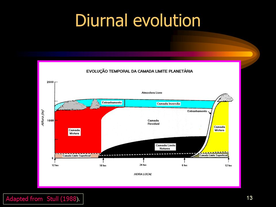 13 Diurnal evolution Adapted from Stull (1988 ).