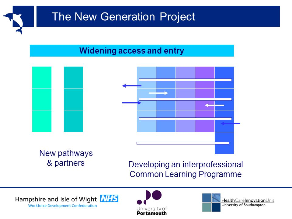 The New Generation Project Widening access and entry New pathways & partners Developing an interprofessional Common Learning Programme