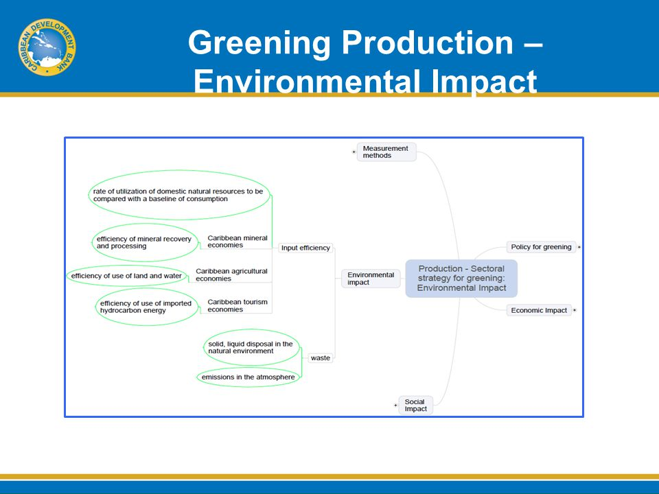 Greening Production – Environmental Impact