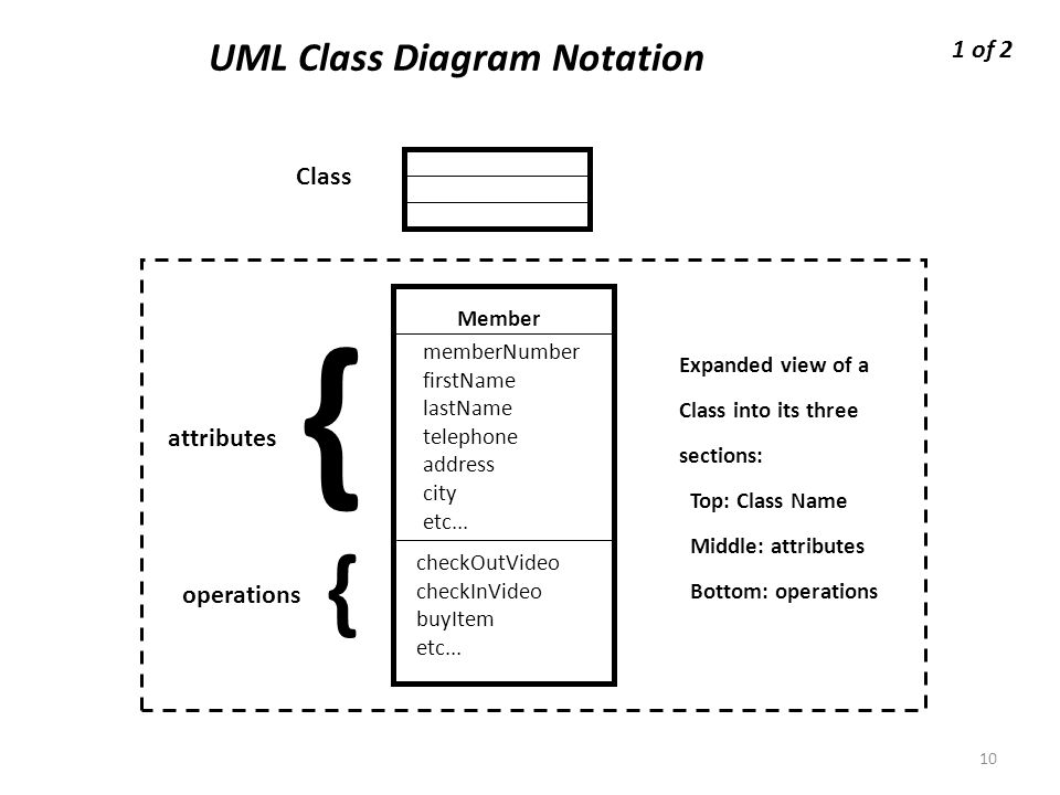 conceptual design  uml class diagram relationships ppt downloaduml class diagram notation member membernumber firstname lastname telephone address city etc    checkoutvideo