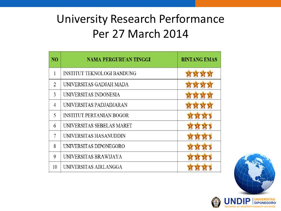 University Research Performance Per 27 March 2014