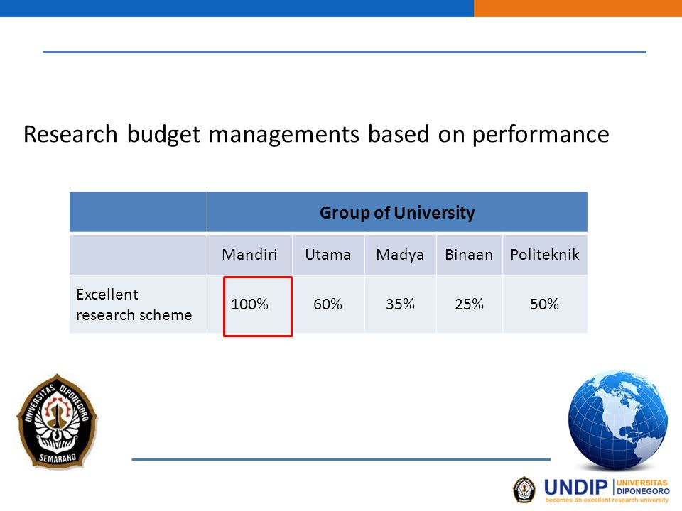 Research budget managements based on performance Group of University MandiriUtamaMadyaBinaanPoliteknik Excellent research scheme 100%60%35%25%50%