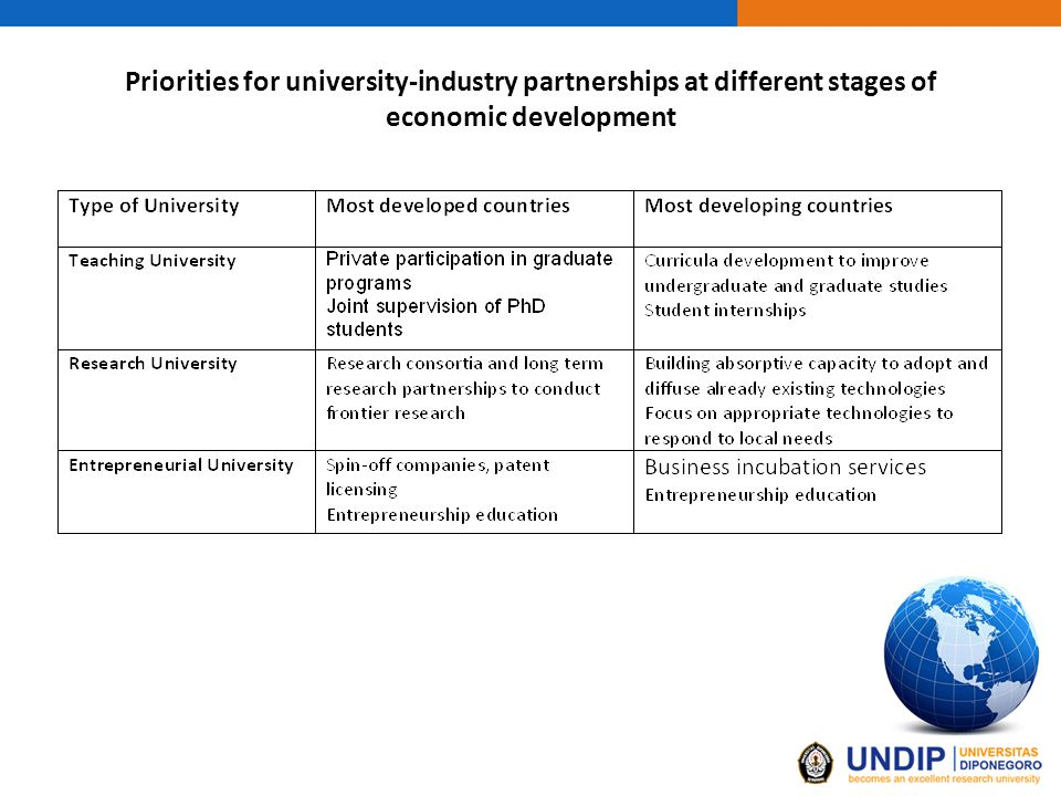 Priorities for university-industry partnerships at different stages of economic development