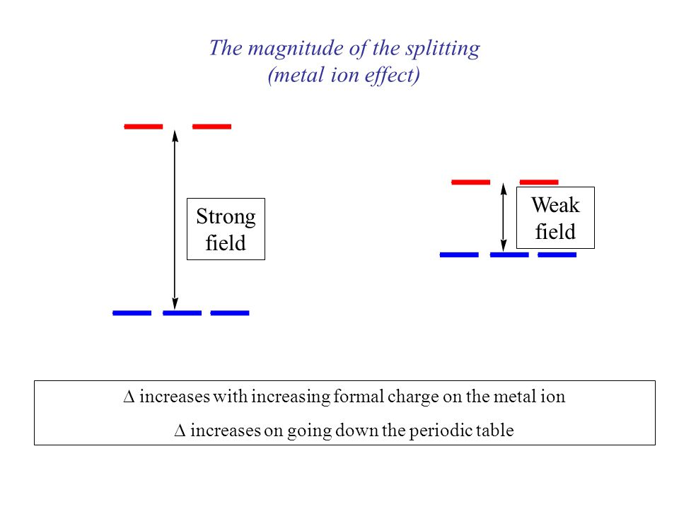 metal ion effect strong field weak field increases with increasing formal charge on the metal ion increases on going down the periodic table - Periodic Table Formal Charges