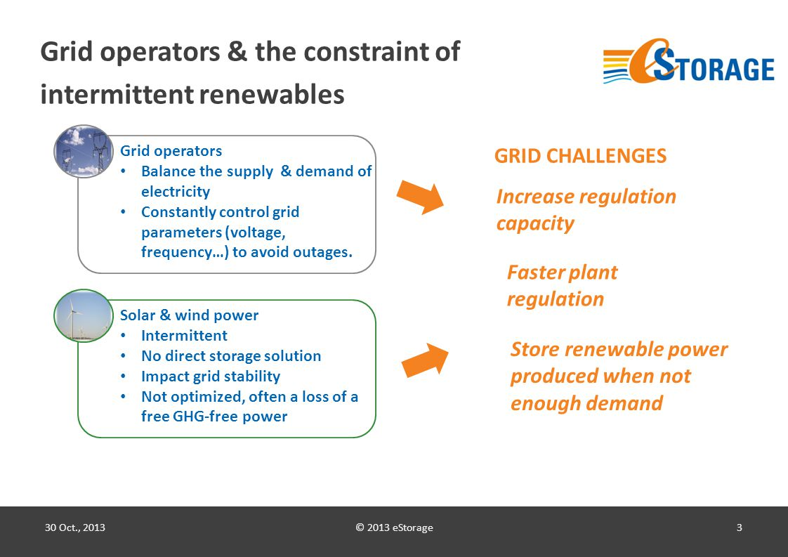 © 2013 eStorage3 Grid operators & the constraint of intermittent renewables 30 Oct., 2013 Grid operators Balance the supply & demand of electricity Constantly control grid parameters (voltage, frequency…) to avoid outages.