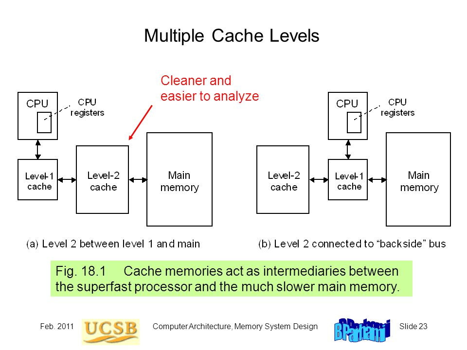 Feb. 2011Computer Architecture, Memory System DesignSlide 23 Multiple Cache Levels Fig.
