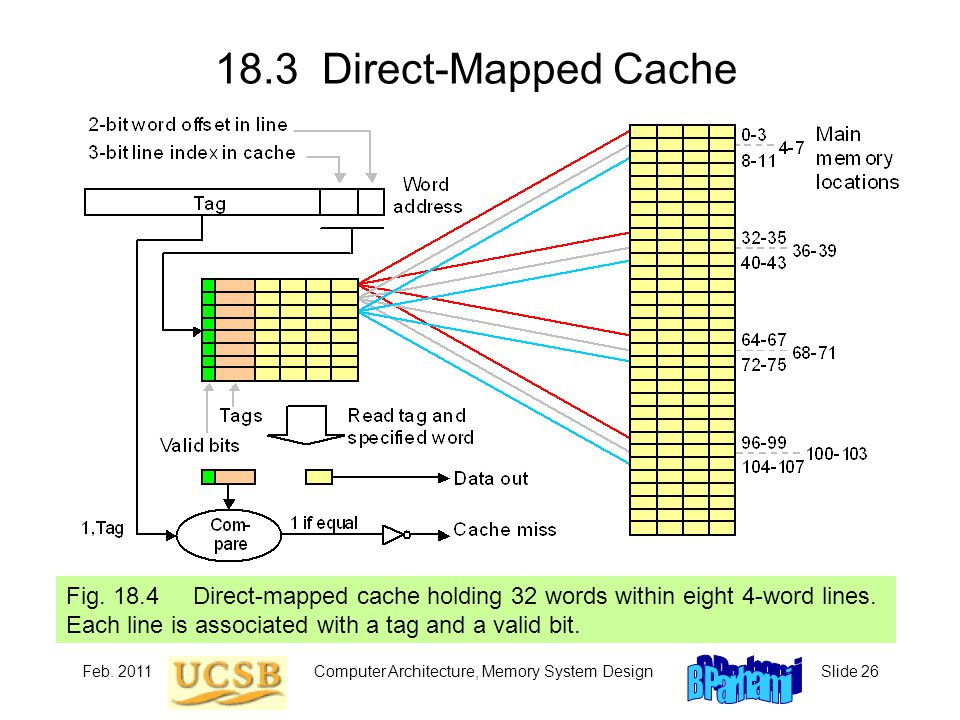 Feb. 2011Computer Architecture, Memory System DesignSlide Direct-Mapped Cache Fig.