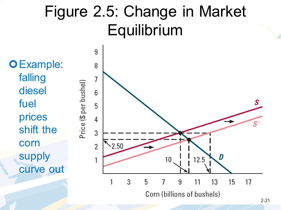 Figure 2.5: Change in Market Equilibrium 2-21 Example: falling diesel fuel prices shift the corn supply curve out