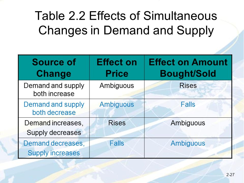 Table 2.2 Effects of Simultaneous Changes in Demand and Supply Source of Change Effect on Price Effect on Amount Bought/Sold Demand and supply both increase AmbiguousRises Demand and supply both decrease AmbiguousFalls Demand increases, Supply decreases RisesAmbiguous Demand decreases, Supply increases FallsAmbiguous 2-27