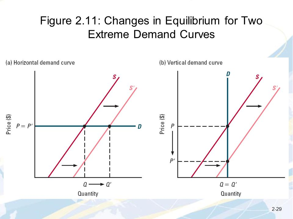 Figure 2.11: Changes in Equilibrium for Two Extreme Demand Curves 2-29