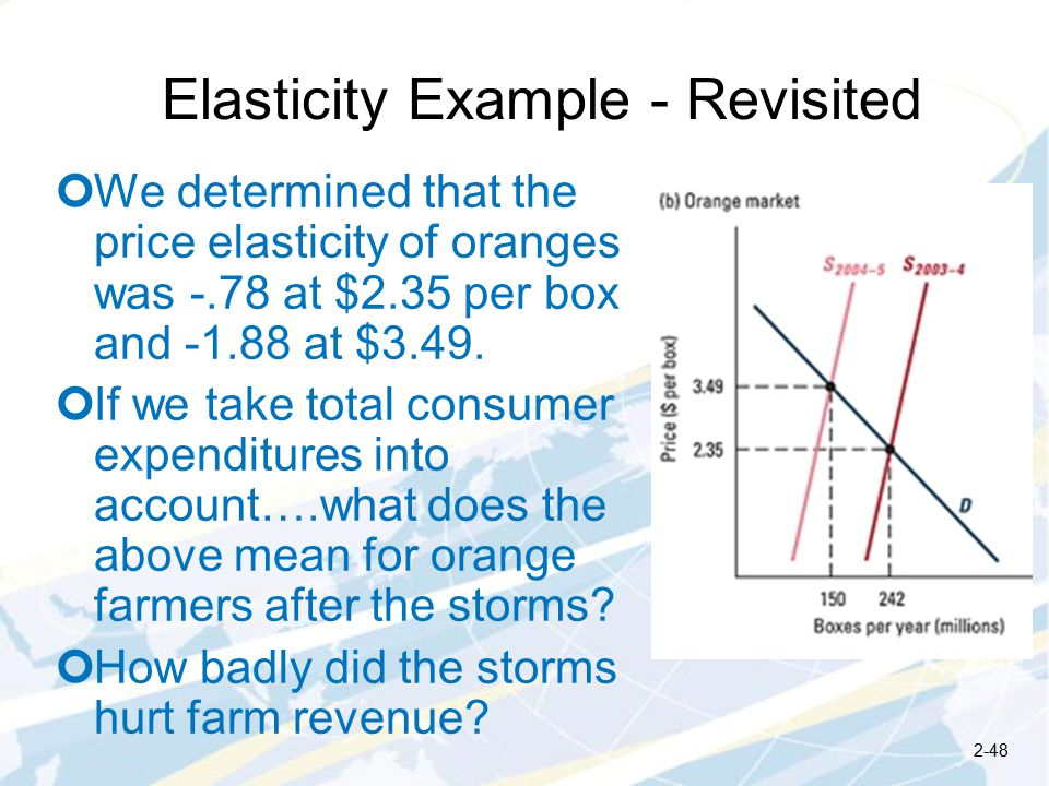 Elasticity Example - Revisited We determined that the price elasticity of oranges was -.78 at $2.35 per box and at $3.49.