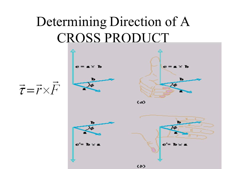 Determining Direction of A CROSS PRODUCT