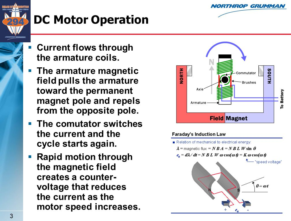 3 DC Motor Operation  Current flows through the armature coils.