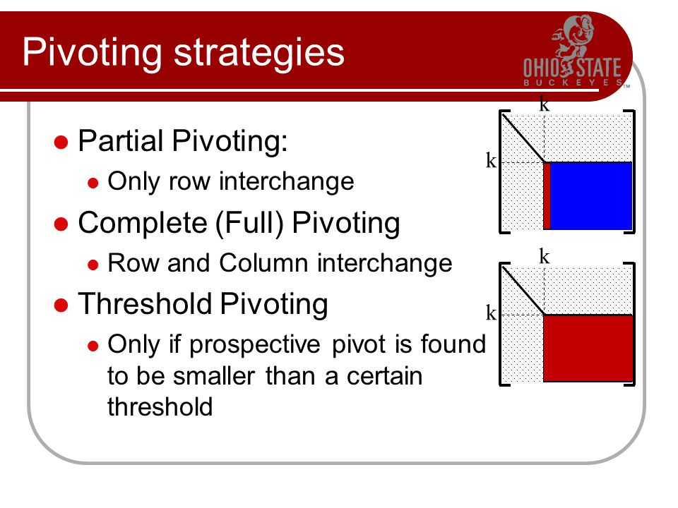 Pivoting strategies k k k k Partial Pivoting: Only row interchange Complete (Full) Pivoting Row and Column interchange Threshold Pivoting Only if prospective pivot is found to be smaller than a certain threshold