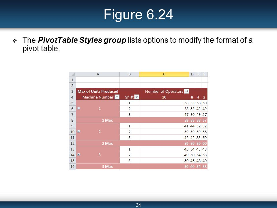 34 Figure 6.24  The PivotTable Styles group lists options to modify the format of a pivot table.