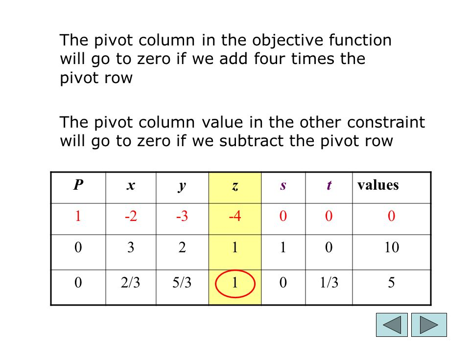 16 Pxyzstvalues /35/3101/35 The pivot column in the objective function will go to zero if we add four times the pivot row The pivot column value in the other constraint will go to zero if we subtract the pivot row