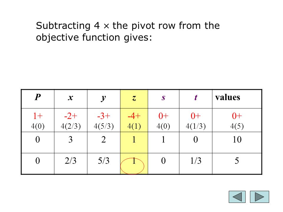 17 Pxyzstvalues 1+ 4(0) -2+ 4(2/3) -3+ 4(5/3) -4+ 4(1) 0+ 4(0) 0+ 4(1/3) 0+ 4(5) /35/3101/35 Subtracting 4  the pivot row from the objective function gives:
