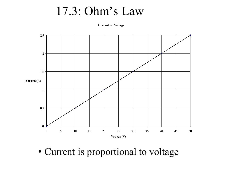 17.3: Ohm's Law Current is proportional to voltage