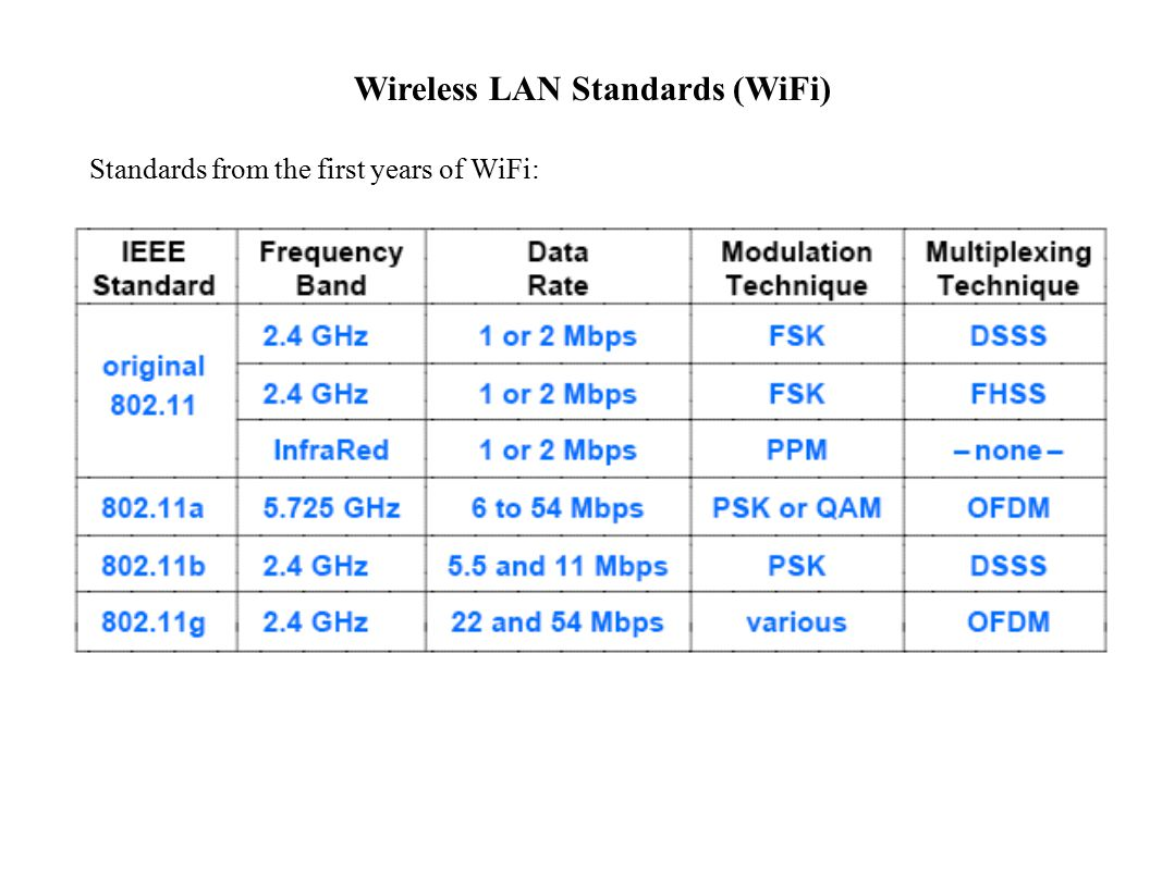 Wireless LAN Standards (WiFi) Standards from the first years of WiFi: