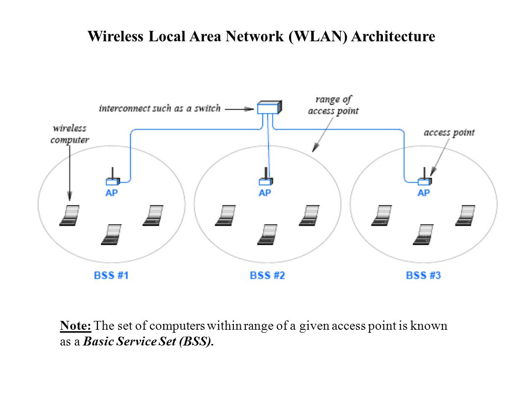Wireless Local Area Network (WLAN) Architecture Note: The set of computers within range of a given access point is known as a Basic Service Set (BSS).
