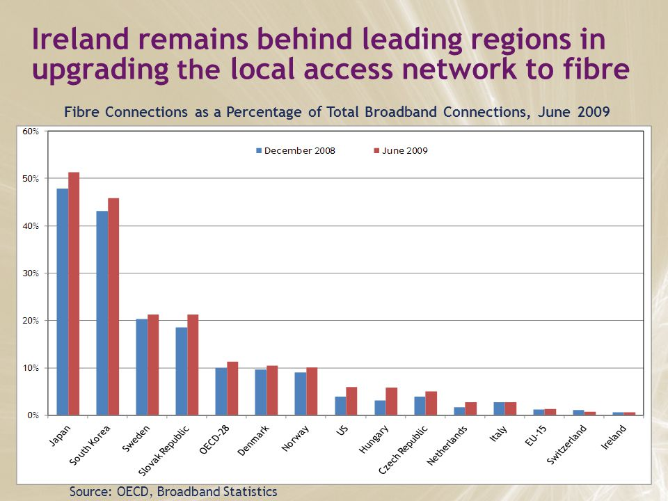 Ireland remains behind leading regions in upgrading the local access network to fibre Source: OECD, Broadband Statistics Fibre Connections as a Percentage of Total Broadband Connections, June 2009