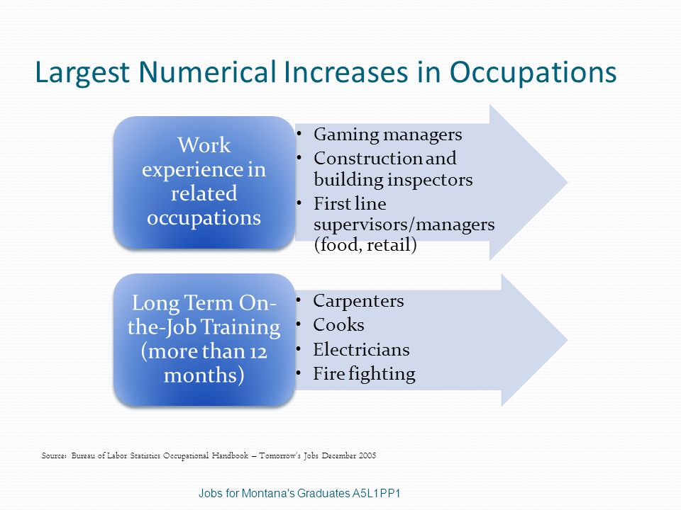 Largest Numerical Increases in Occupations Source: Bureau of Labor Statistics Occupational Handbook – Tomorrow's Jobs December 2005 Gaming managers Construction and building inspectors First line supervisors/managers (food, retail) Work experience in related occupations Carpenters Cooks Electricians Fire fighting Long Term On- the-Job Training (more than 12 months) Jobs for Montana s Graduates A5L1PP1
