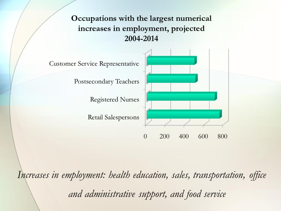 Increases in employment: health education, sales, transportation, office and administrative support, and food service