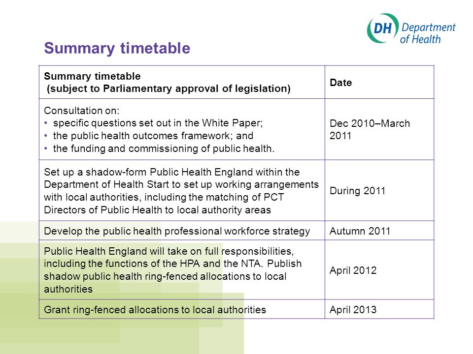 Summary timetable (subject to Parliamentary approval of legislation) Date Consultation on: specific questions set out in the White Paper; the public health outcomes framework; and the funding and commissioning of public health.