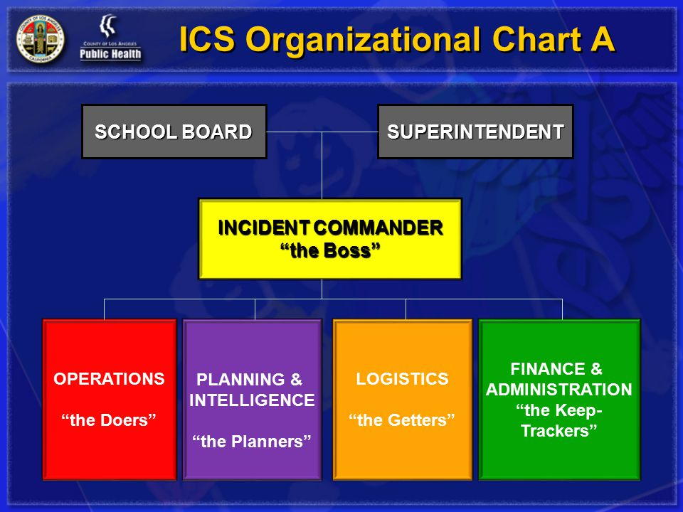 Understanding The Incident Command System (Ics) Ics Has Been