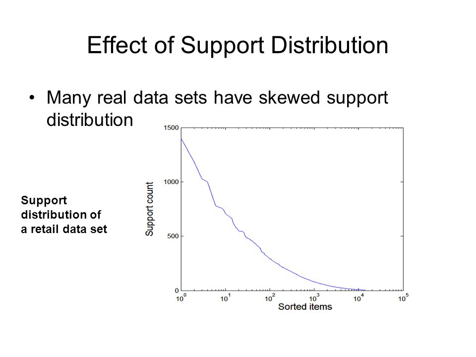 Effect of Support Distribution Many real data sets have skewed support distribution Support distribution of a retail data set