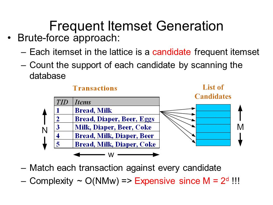 Frequent Itemset Generation Brute-force approach: –Each itemset in the lattice is a candidate frequent itemset –Count the support of each candidate by scanning the database –Match each transaction against every candidate –Complexity ~ O(NMw) => Expensive since M = 2 d !!!