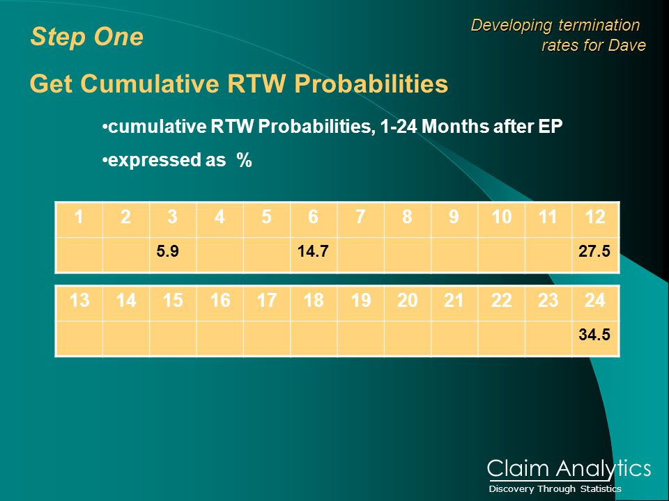 Discovery Through Statistics Claim Analytics cumulative RTW Probabilities, 1-24 Months after EP expressed as % Step One Get Cumulative RTW Probabilities Developing termination Developing termination rates for Dave
