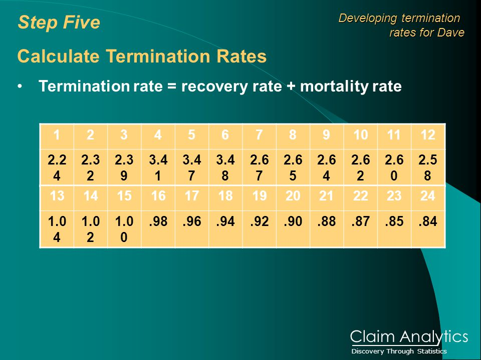 Discovery Through Statistics Claim Analytics Step Five Calculate Termination Rates Termination rate = recovery rate + mortality rate Developing termination Developing termination rates for Dave