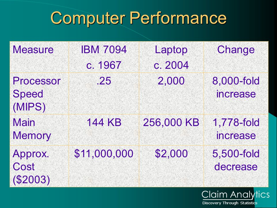 Discovery Through Statistics Claim Analytics Computer Performance MeasureIBM 7094 c.