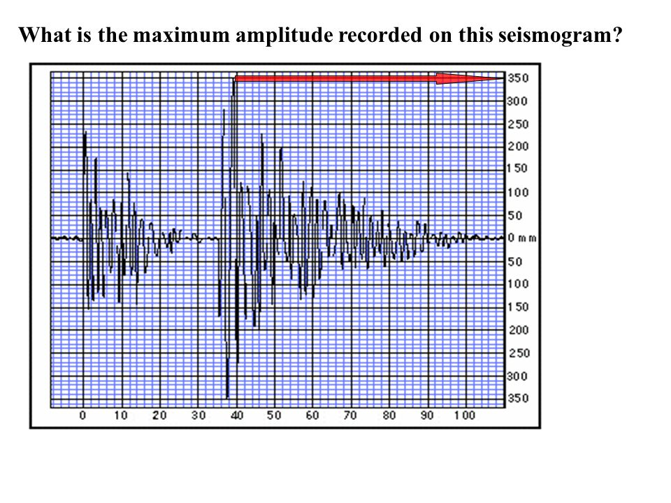 (Page 341) Seismograms record the AMPLITUDE (height of the peaks) of the seismic waves against TIME along the horizontal axis Amplitude