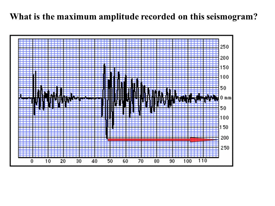 What is the maximum amplitude recorded on this seismogram