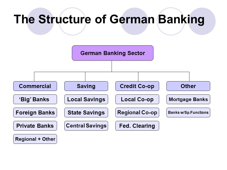 The Structure of German Banking German Banking Sector CommercialSavingCredit Co-opOther 'Big' Banks Foreign Banks Private Banks Regional + Other Local Savings State Savings Central Savings Local Co-op Regional Co-op Fed.