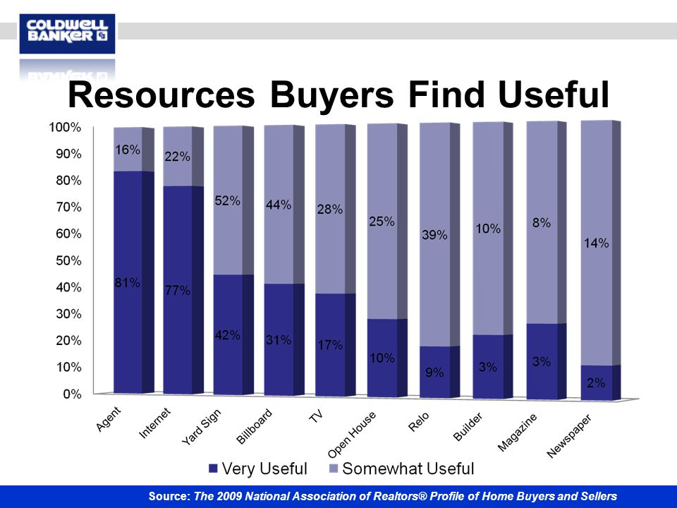 Resources Buyers Find Useful Source: The 2009 National Association of Realtors® Profile of Home Buyers and Sellers