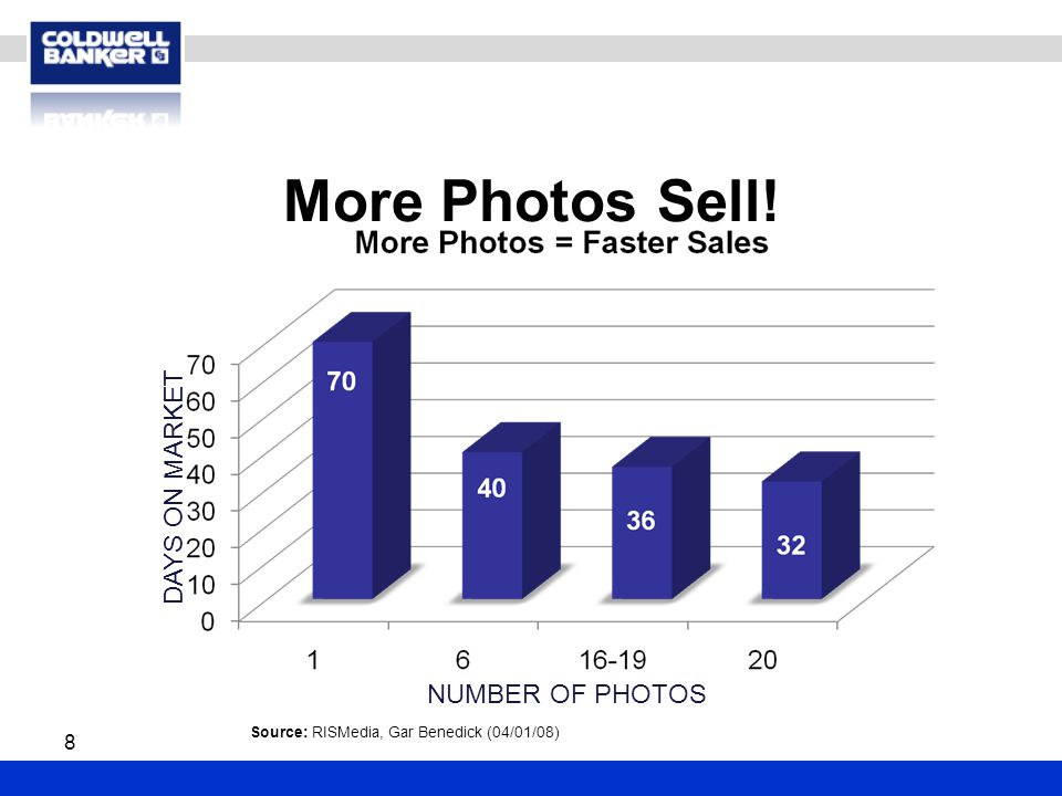 More Photos Sell! 8 DAYS ON MARKET NUMBER OF PHOTOS Source: RISMedia, Gar Benedick (04/01/08)