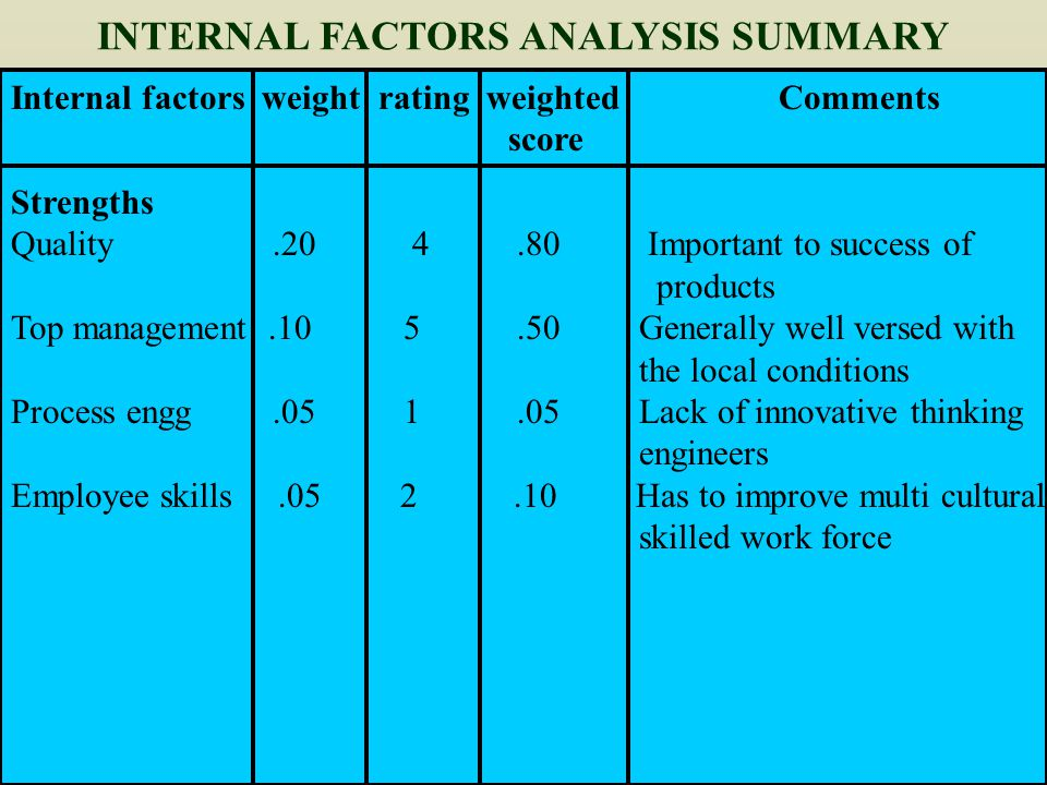 internal factor analysis summary table fotr boeing The internal factor evaluation (ife) matrix: a summary step in conducting an internal strategic-management audit is to construct an internal factor table.