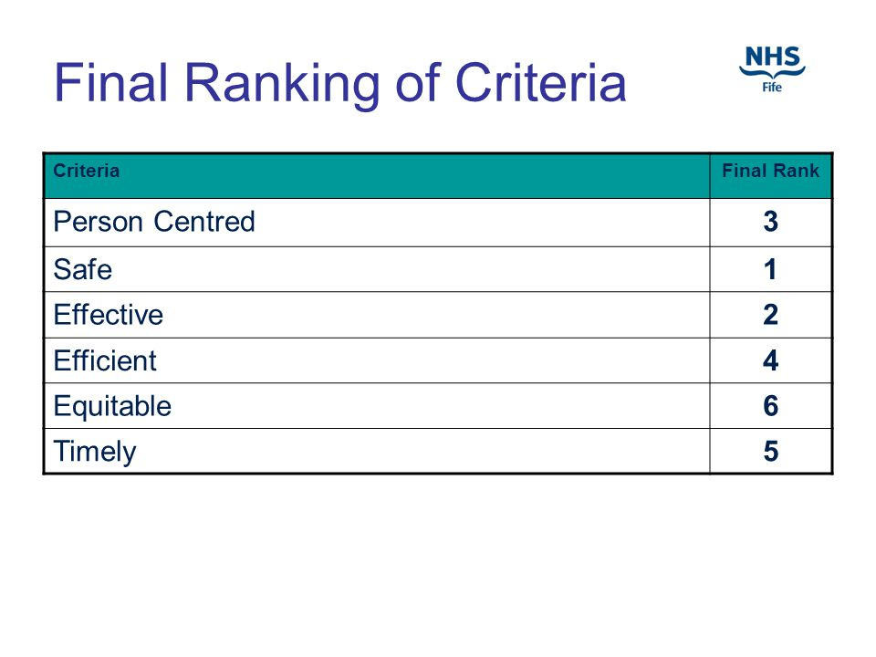 Final Ranking of Criteria CriteriaFinal Rank Person Centred3 Safe1 Effective2 Efficient4 Equitable6 Timely5