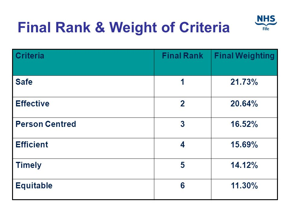Final Rank & Weight of Criteria CriteriaFinal RankFinal Weighting Safe121.73% Effective220.64% Person Centred316.52% Efficient415.69% Timely514.12% Equitable611.30%
