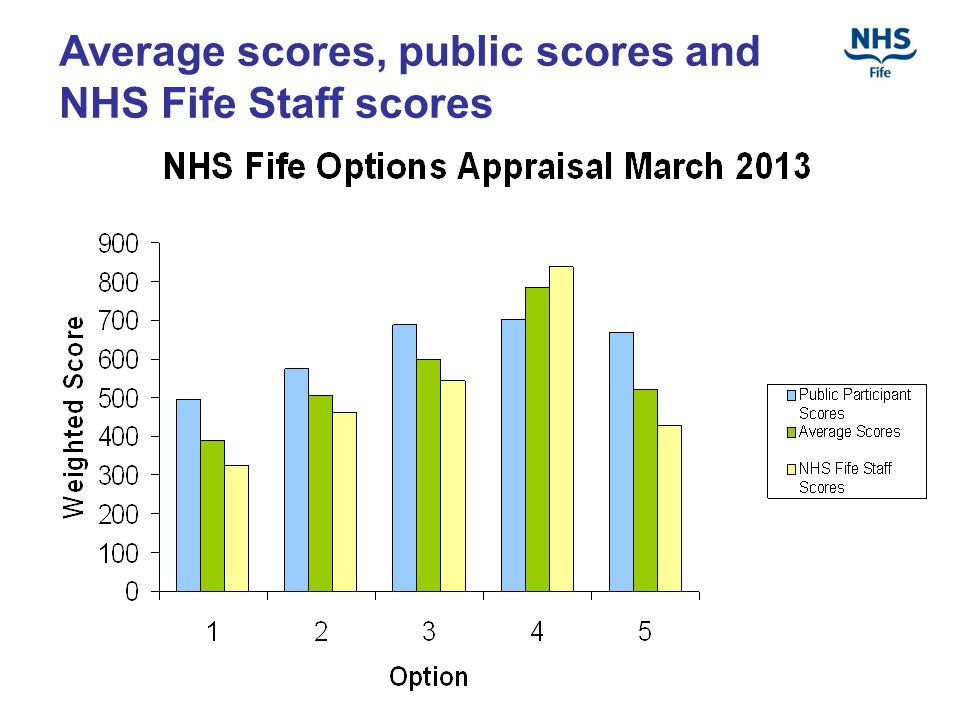 Average scores, public scores and NHS Fife Staff scores