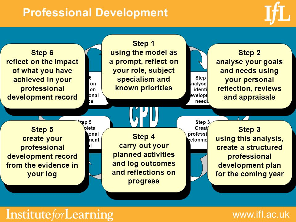 Professional Development Step 1 Reflect on professional practice Step 2 Analyse and identify development needs Step 3 Create professional development plan Step 4 Undertake professional development activities Step 5 Complete professional development record Step 6 Reflect on impact on professional practice Step 1 using the model as a prompt, reflect on your role, subject specialism and known priorities Step 2 analyse your goals and needs using your personal reflection, reviews and appraisals Step 3 using this analysis, create a structured professional development plan for the coming year Step 4 carry out your planned activities and log outcomes and reflections on progress Step 5 create your professional development record from the evidence in your log Step 6 reflect on the impact of what you have achieved in your professional development record