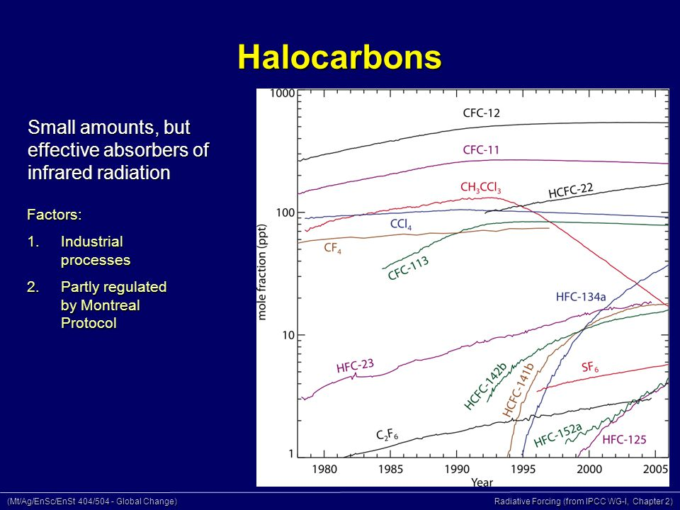 (Mt/Ag/EnSc/EnSt 404/504 - Global Change) Radiative Forcing (from IPCC WG-I, Chapter 2) Halocarbons Small amounts, but effective absorbers of infrared radiation Factors: 1.Industrial processes 2.Partly regulated by Montreal Protocol