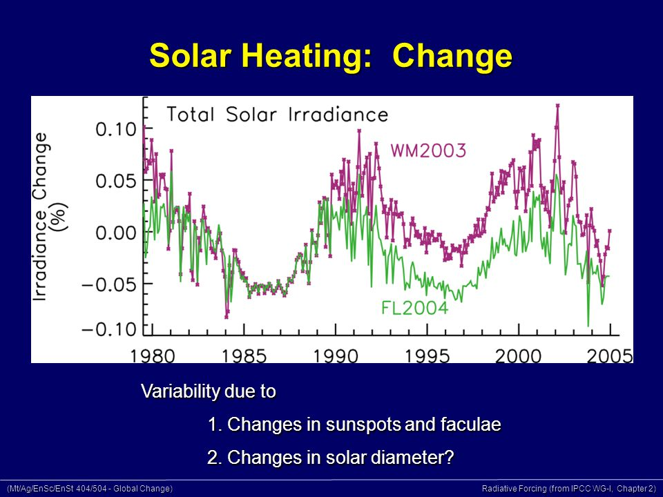 (Mt/Ag/EnSc/EnSt 404/504 - Global Change) Radiative Forcing (from IPCC WG-I, Chapter 2) Solar Heating: Change Variability due to 1.