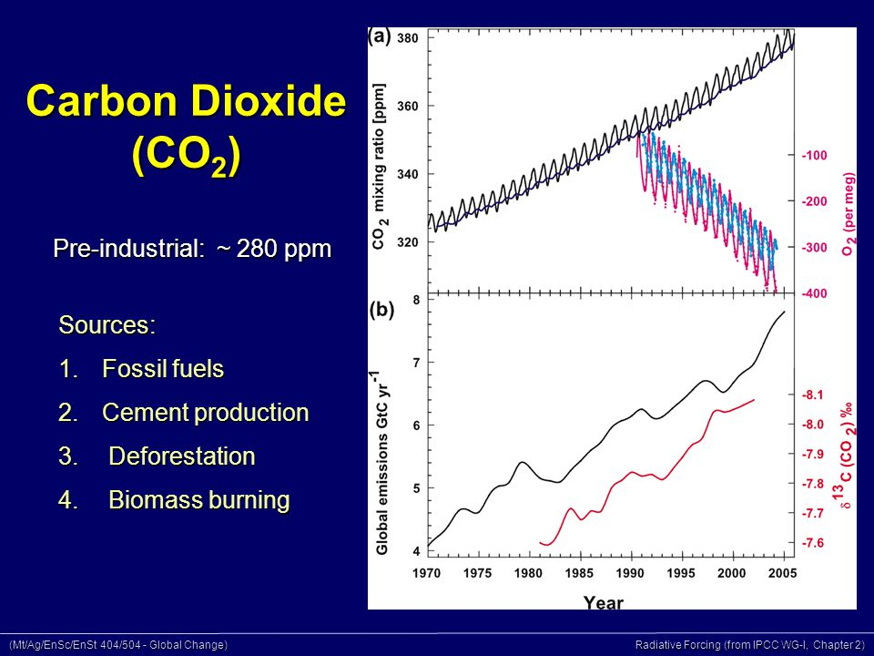 (Mt/Ag/EnSc/EnSt 404/504 - Global Change) Radiative Forcing (from IPCC WG-I, Chapter 2) Carbon Dioxide (CO 2 ) Pre-industrial: ~ 280 ppm Sources: 1.Fossil fuels 2.Cement production 3.