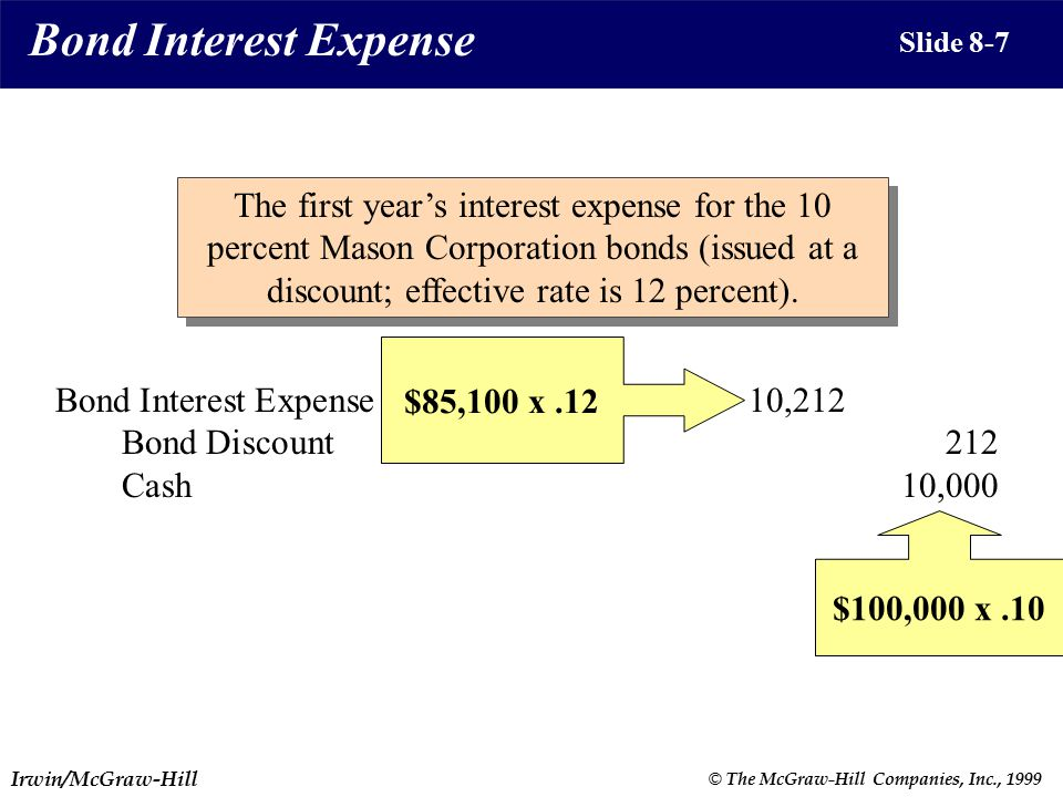 Irwin/McGraw-Hill © The McGraw-Hill Companies, Inc., 1999 Slide 8-7 Bond Interest Expense The first year's interest expense for the 10 percent Mason Corporation bonds (issued at a discount; effective rate is 12 percent).